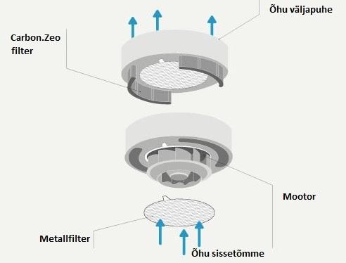 Falmec Circle.Tech tehnoloogia